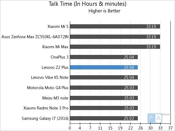 lenovo-z2-plus-talk-time