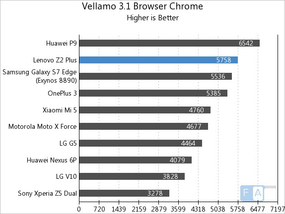 lenovo-z2-plus-vellamo-3-browser-chrome