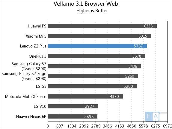lenovo-z2-plus-vellamo-3-browser-web