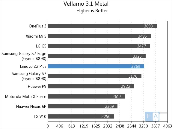 lenovo-z2-plus-vellamo-3-metal