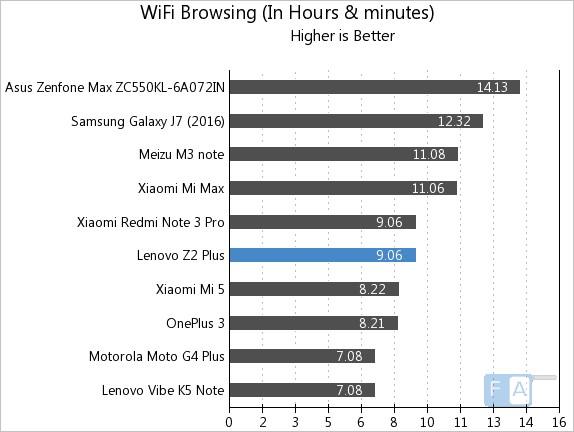 lenovo-z2-plus-wifi-browsing