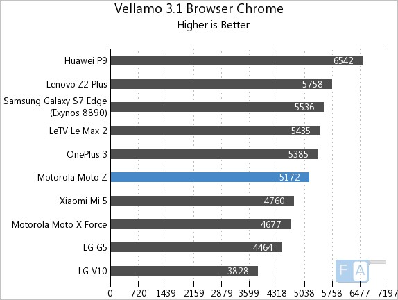 moto-z-vellamo-3-chrome-browser