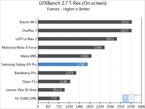 samsung-galaxy-a9-pro-gfxbench-2-7-t-rex-onscreen