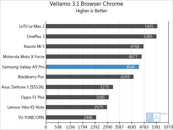 samsung-galaxy-a9-pro-vellamo-3-browser-chrome