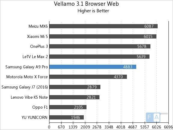 samsung-galaxy-a9-pro-vellamo-3-browser-web