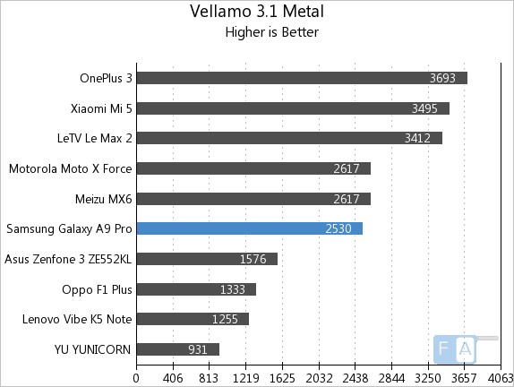 samsung-galaxy-a9-pro-vellamo-3-metal