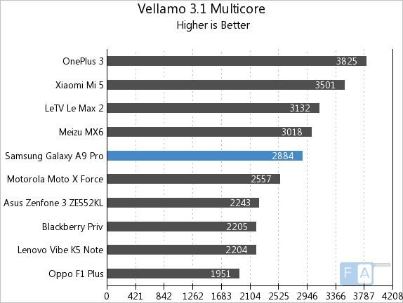 samsung-galaxy-a9-pro-vellamo-3-multi-core