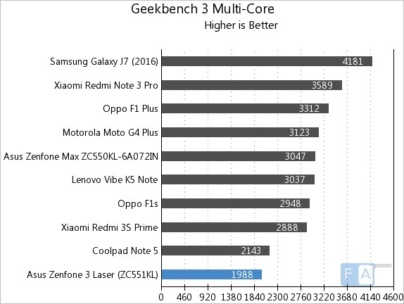 asus-zenfone-3-laser-geekbench-3-multi-core
