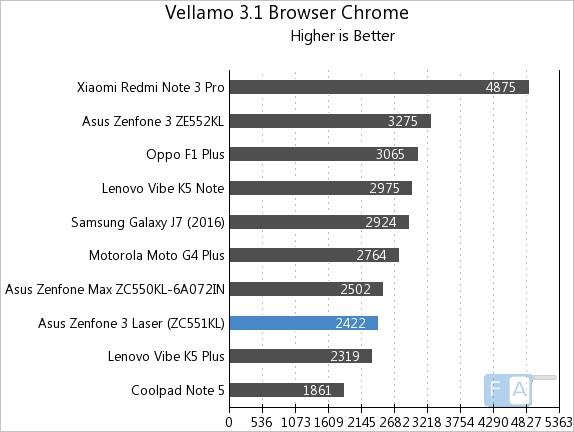 asus-zenfone-3-laser-vellamo-3-chrome-browser