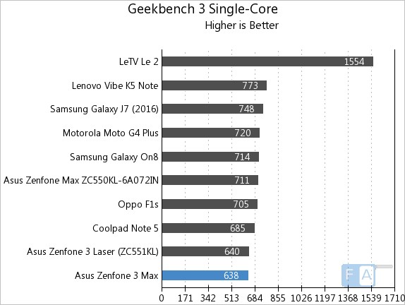 asus-zenfone-3-max-zc553kl-geekbench-3-single-core