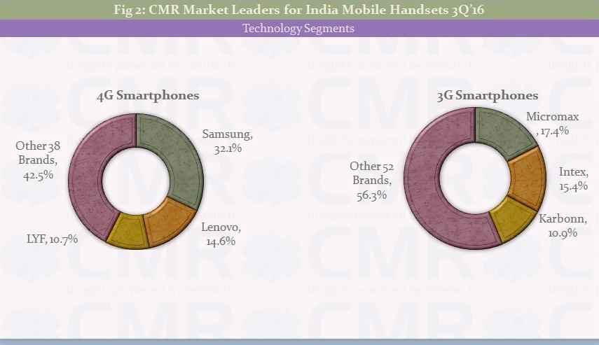 cmrs-india-mobile-handset-3q-2016-fig2