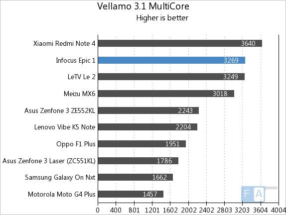 infocus-epic-1-vellamo-3-multi-core