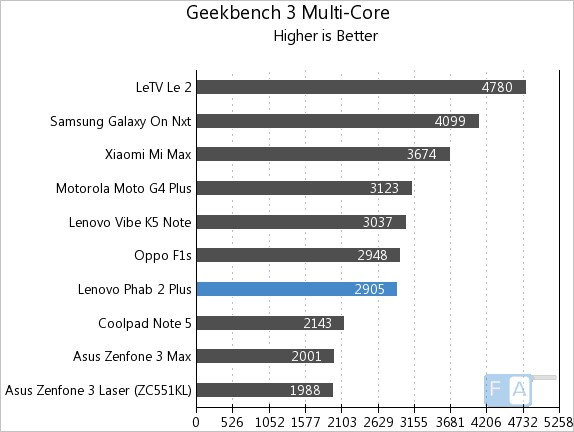 lenovo-phab-2-plus-geekbench-3-multi-core