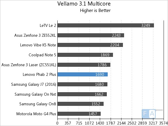 lenovo-phab-2-plus-vellamo-3-multi-core