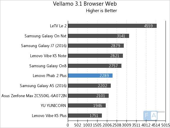 lenovo-phab-2-plus-vellamo-3-web-browser