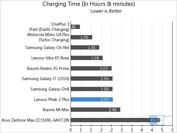 lenovo-phab-2-plus-charging-time