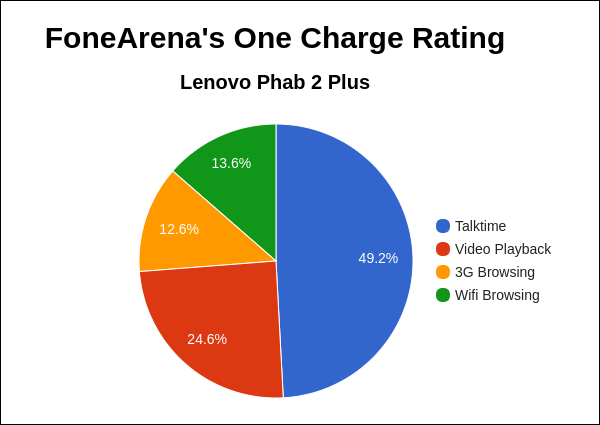 lenovo-phab-2-plus-fa-one-charge-rating-pie-chart