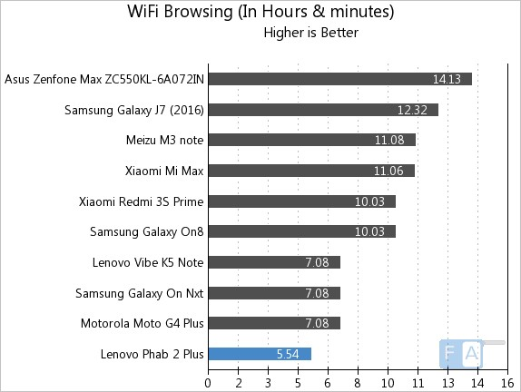 lenovo-phab-2-plus-wifi-browsing