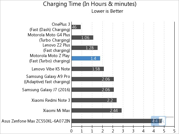 moto-z-play-charging-time