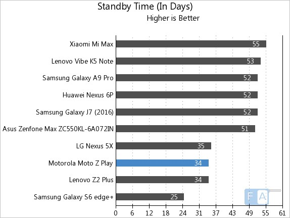 moto-z-play-standby-time