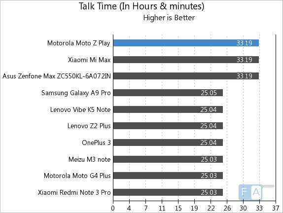 moto-z-play-talk-time