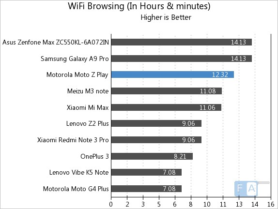 moto-z-play-wifi-browsing