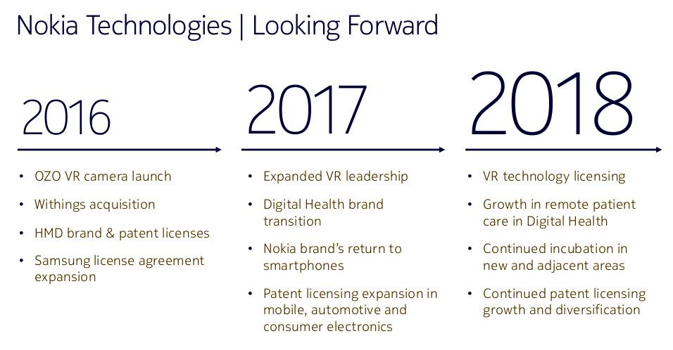 nokia-technologies-roadmap