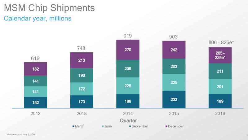 qualcomm-msm-chip-shipments-q4-fy-2016