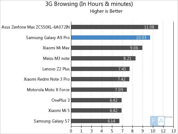 samsung-galaxy-a9-pro-3g-browsing