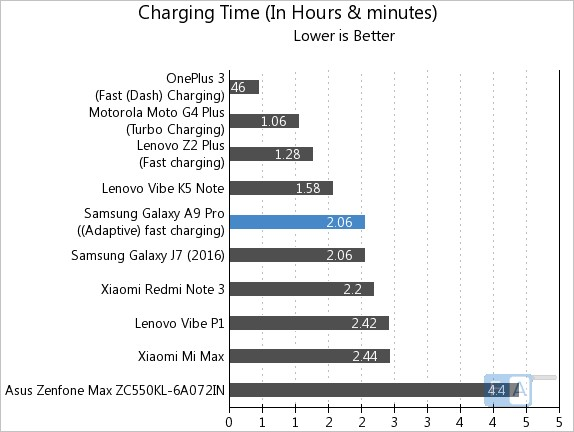 samsung-galaxy-a9-pro-charging-time