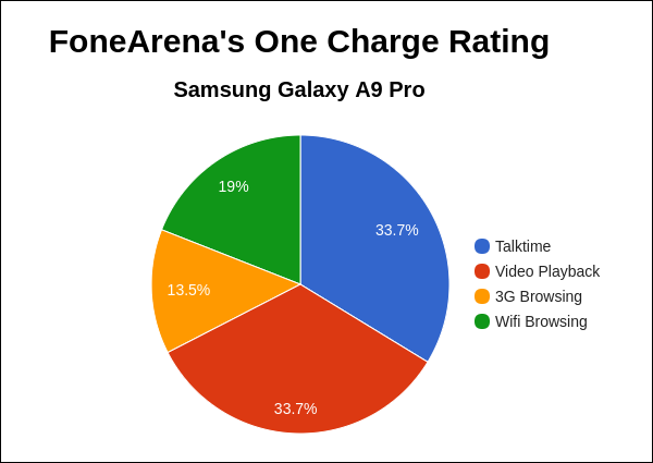 samsung-galaxy-a9-pro-fa-one-charge-rating-pie-chart