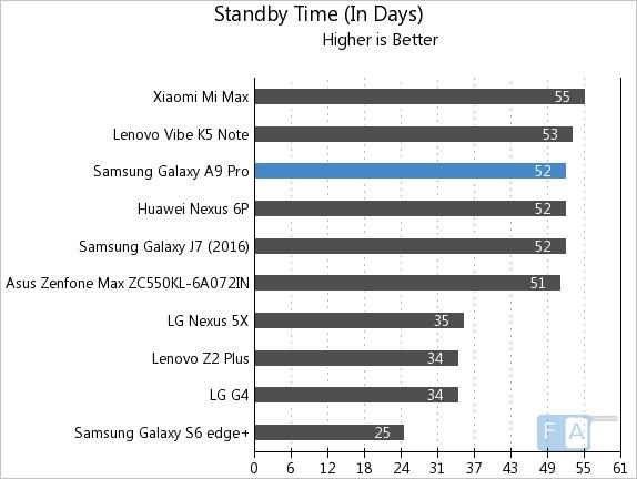 samsung-galaxy-a9-pro-standby-time