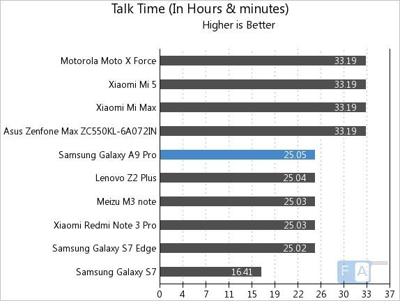 samsung-galaxy-a9-pro-talk-time