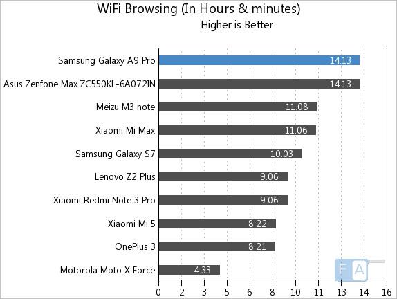 samsung-galaxy-a9-pro-wifi-browsing
