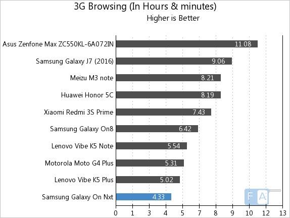samsung-galaxy-on-nxt-3g-browsing