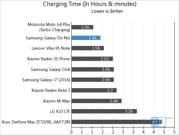 samsung-galaxy-on-nxt-charging-time