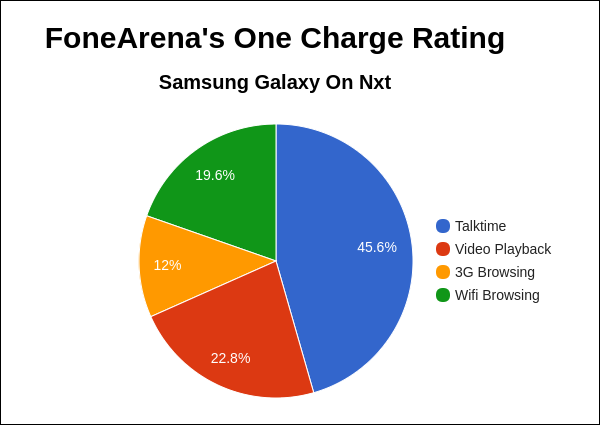samsung-galaxy-on-nxt-fa-one-charge-rating-pie-chart