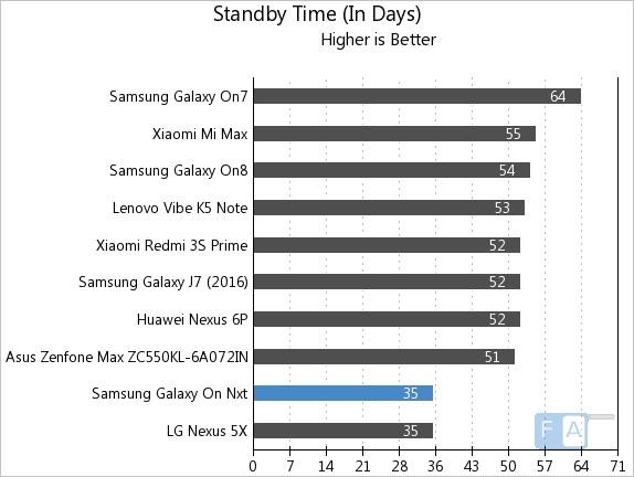 samsung-galaxy-on-nxt-standby-time