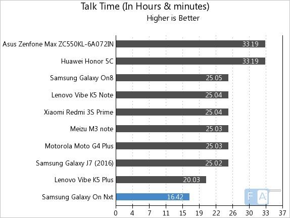 samsung-galaxy-on-nxt-talk-time