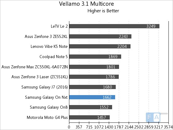 samsung-galaxy-on-nxt-vellamo-3-multi-core