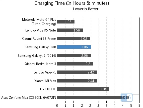 samsung-galaxy-on8-charging-time
