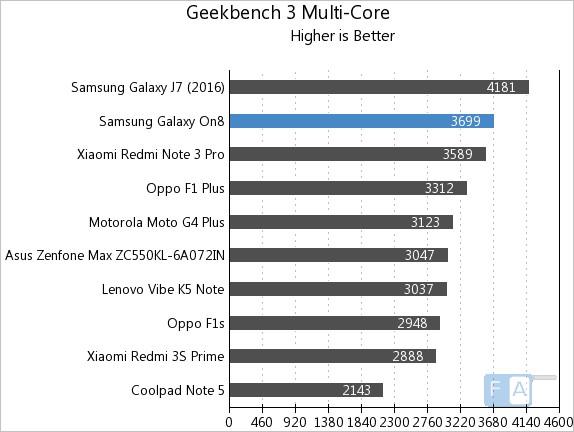 samsung-galaxy-on8-geekbench-3-multi-core