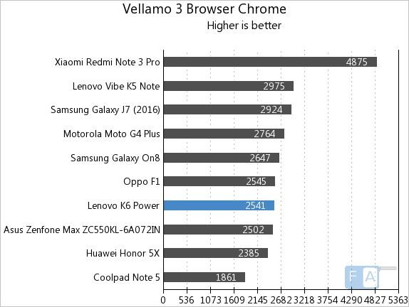 lenovo-k6-power-vellamo-3-chrome-browser
