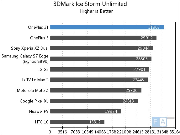 oneplus-3t-3d-mark-ice-storm-unlimited