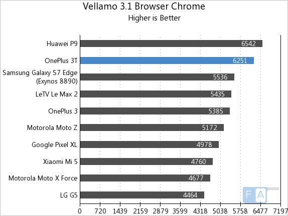 oneplus-3t-vellamo-3-chrome-browser