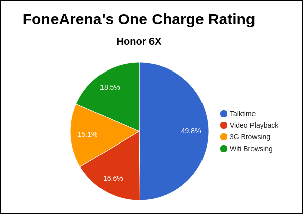 Honor 6X FA One Charge Rating Pie Chart