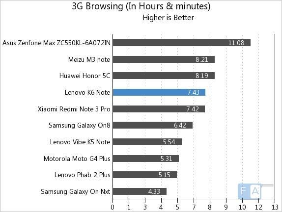 Lenovo K6 Note 3G Browsing
