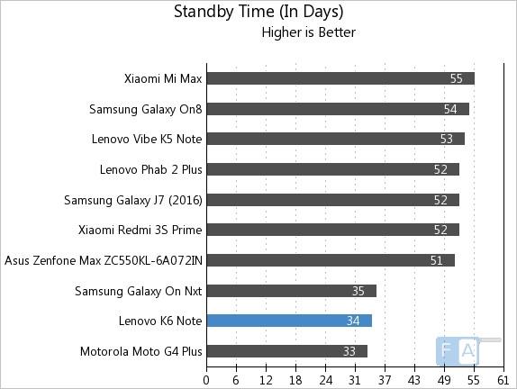 Lenovo K6 Note Standby Time