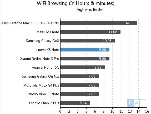 Lenovo K6 Note WiFi Browsing