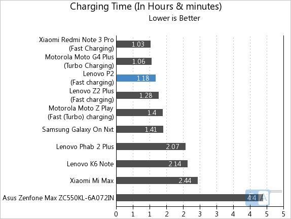 Lenovo P2 Charging Time